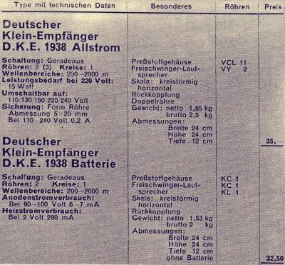 DKE 38 im Katalog